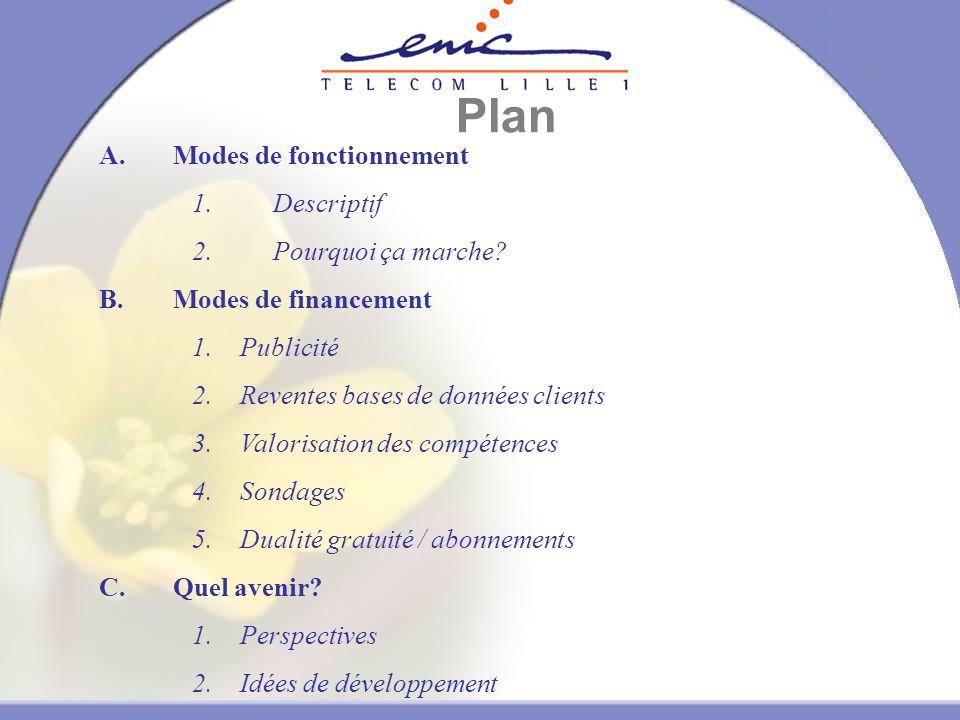 Plan A.Modes de fonctionnement 1. Descriptif 2. Pourquoi ça marche.