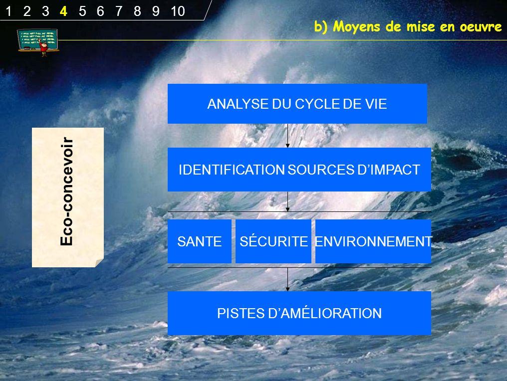 Eco-concevoir b) Moyens de mise en oeuvre ANALYSE DU CYCLE DE VIE IDENTIFICATION SOURCES D'IMPACT PISTES D'AMÉLIORATION SANTESÉCURITEENVIRONNEMENT 1 2