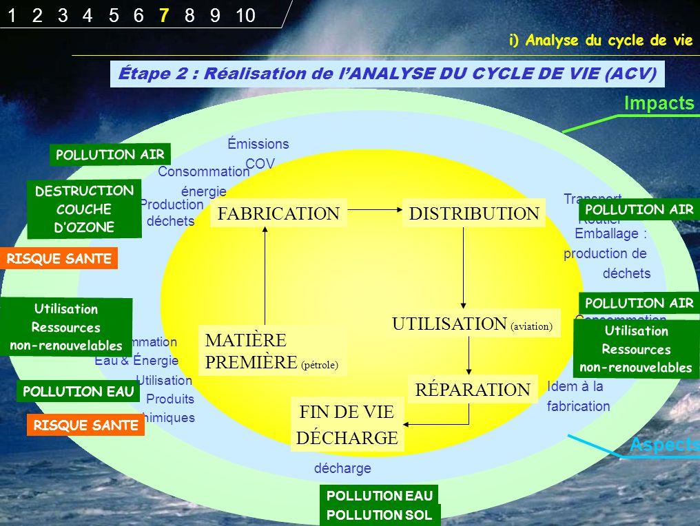 Étape 2 : Réalisation de l'ANALYSE DU CYCLE DE VIE (ACV) FABRICATION UTILISATION (aviation) FIN DE VIE DÉCHARGE RÉPARATION Consommation Eau & Énergie