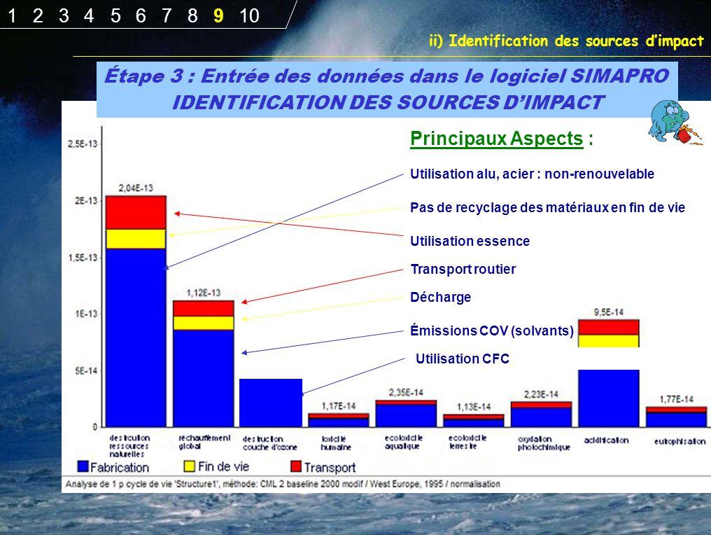 Étape 3 : Entrée des données dans le logiciel SIMAPRO IDENTIFICATION DES SOURCES D'IMPACT Principaux Aspects : Utilisation alu, acier : non-renouvelab