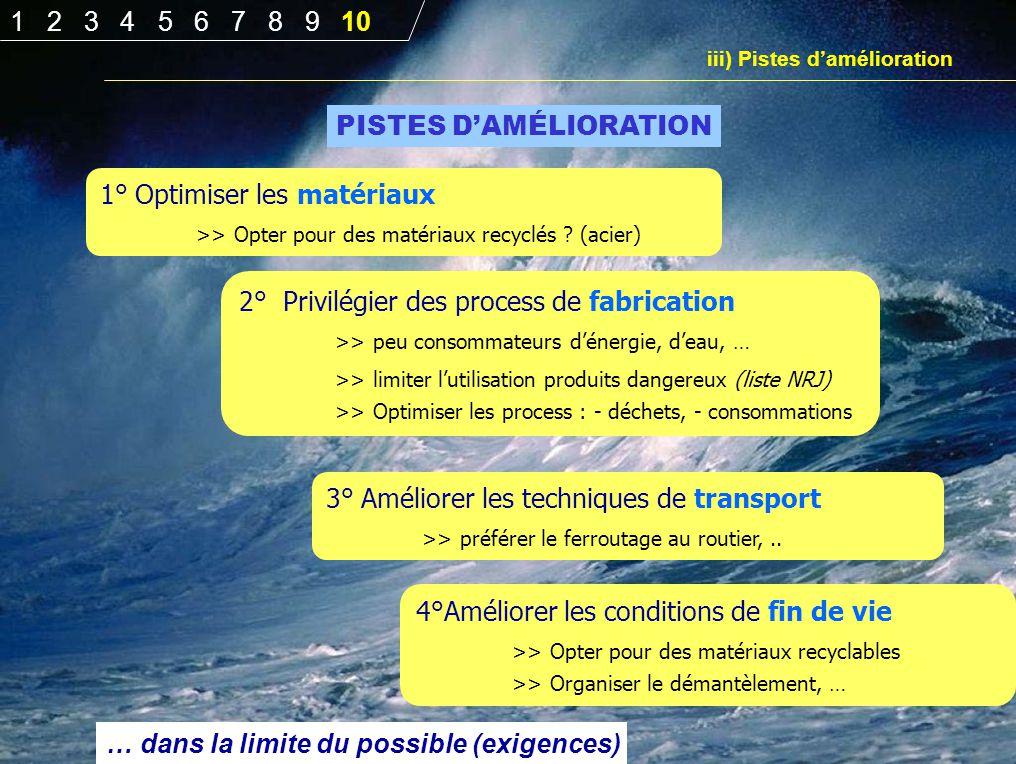 PISTES D'AMÉLIORATION 2° Privilégier des process de fabrication >> peu consommateurs d'énergie, d'eau, … >> limiter l'utilisation produits dangereux (