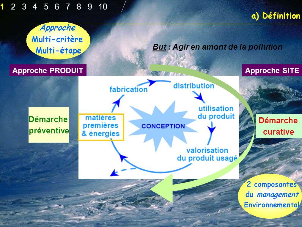 Démarche préventive Démarche curative But : Agir en amont de la pollution Approche SITE 2 composantes du management Environnemental a) Définition Appr
