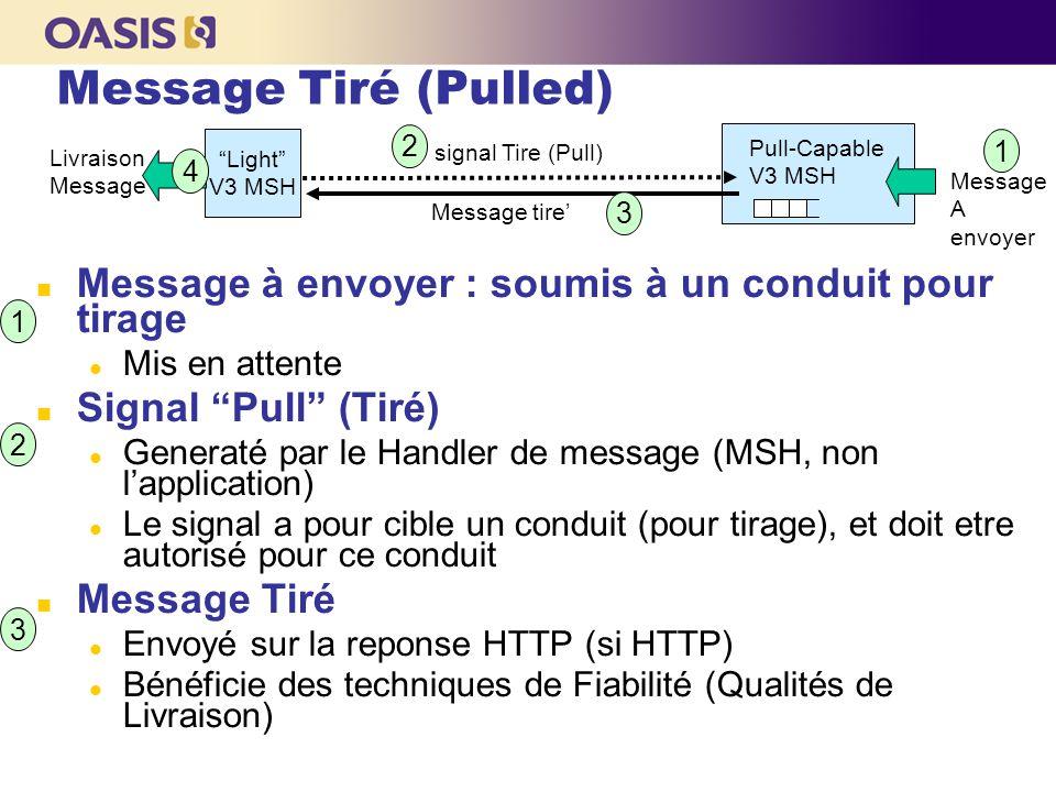 """Message Tiré (Pulled) Message à envoyer : soumis à un conduit pour tirage Mis en attente Signal """"Pull"""" (Tiré) Generaté par le Handler de message (MSH,"""