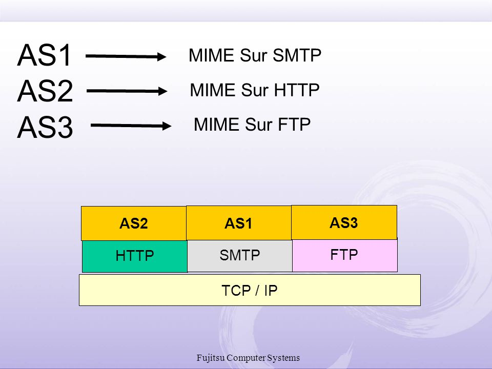 Fujitsu Computer Systems AS1 AS2 AS3 - Internet Draft IETF (2003) - AS1,2,3: fournir une alternative a VAN/EDI (  EDI-INT ou Web EDI ) - utilise S/MIME, et toutes les facettes de la sécurité (confidentialité, non-répudiation, authentification, authorisation…) - non basé sur SOAP