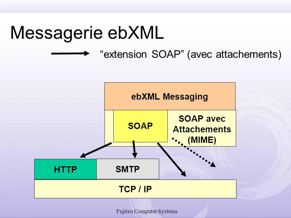 Nouveaux Concepts dans ebMS 3.0 Modes de Traitement du Message (P-mode) Ensemble de paramètres qui contrôlent le traitement du message (codifiable dans le CPA).