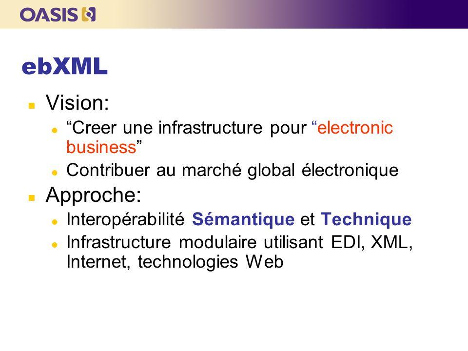 """ebXML Vision: """"Creer une infrastructure pour """"electronic business"""" Contribuer au marché global électronique Approche: Interopérabilité Sémantique et T"""