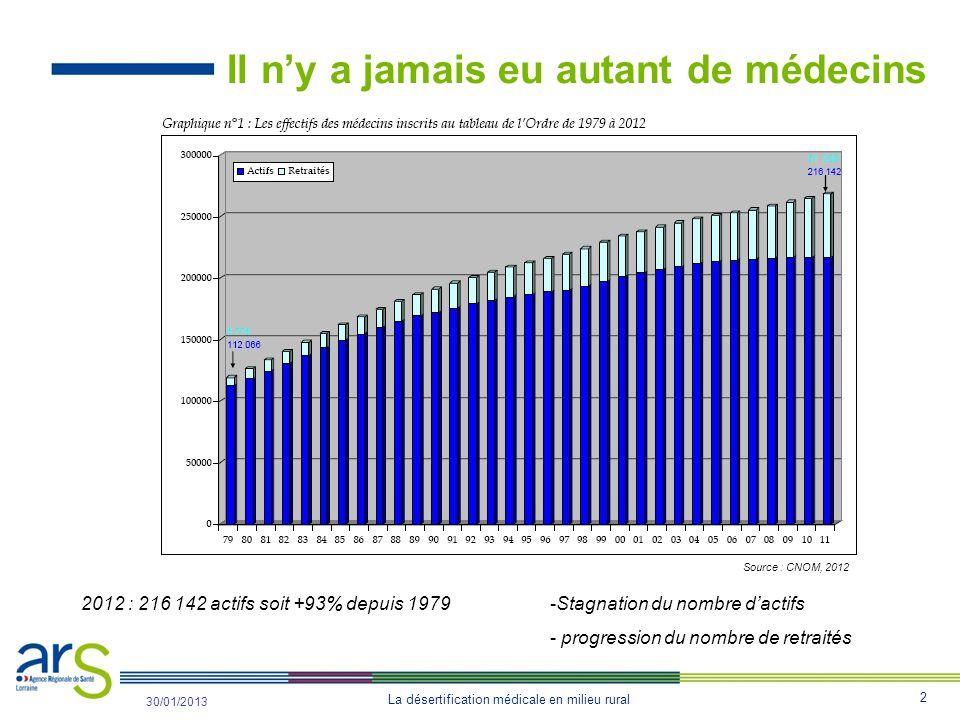2 31/10/2012 30/01/2013 Il n'y a jamais eu autant de médecins 2012 : 216 142 actifs soit +93% depuis 1979-Stagnation du nombre d'actifs - progression du nombre de retraités Source : CNOM, 2012