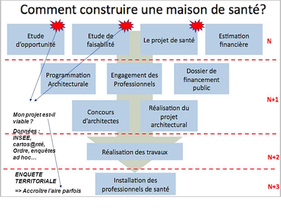 21 La désertification médicale en milieu rural 31/10/2012 Mon projet est-il viable .