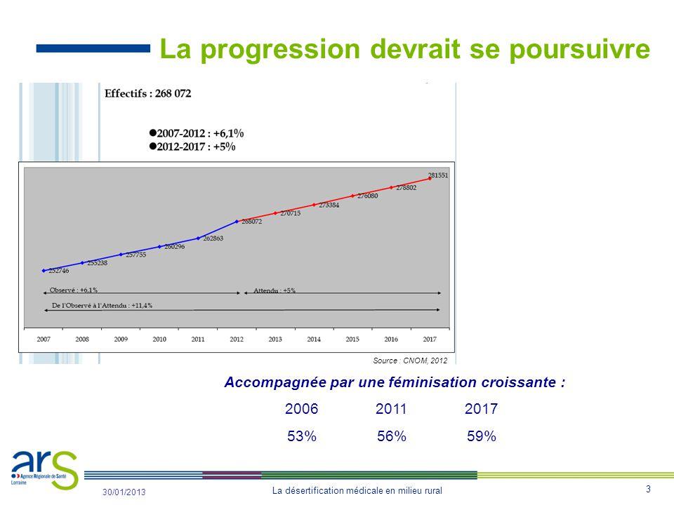 3 La désertification médicale en milieu rural 31/10/2012 30/01/2013 La progression devrait se poursuivre Accompagnée par une féminisation croissante : 200620112017 53%56%59% Source : CNOM, 2012