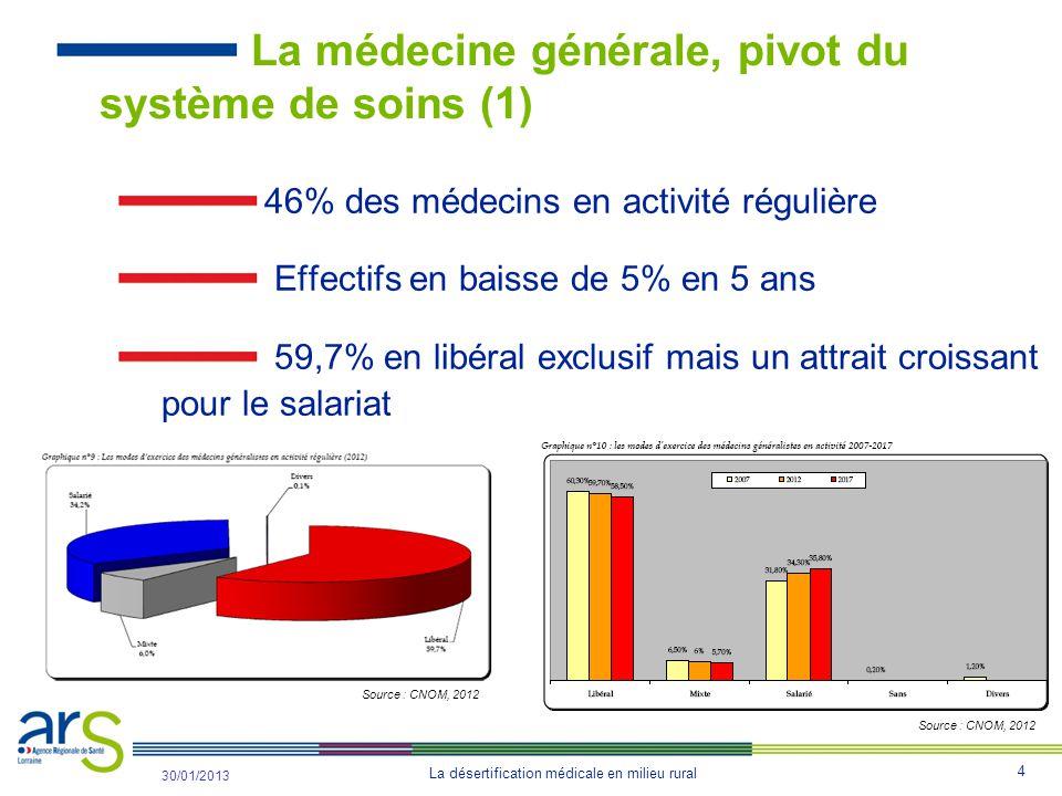 4 La désertification médicale en milieu rural 31/10/2012 30/01/2013 La médecine générale, pivot du système de soins (1) 46% des médecins en activité régulière Effectifs en baisse de 5% en 5 ans 59,7% en libéral exclusif mais un attrait croissant pour le salariat Source : CNOM, 2012