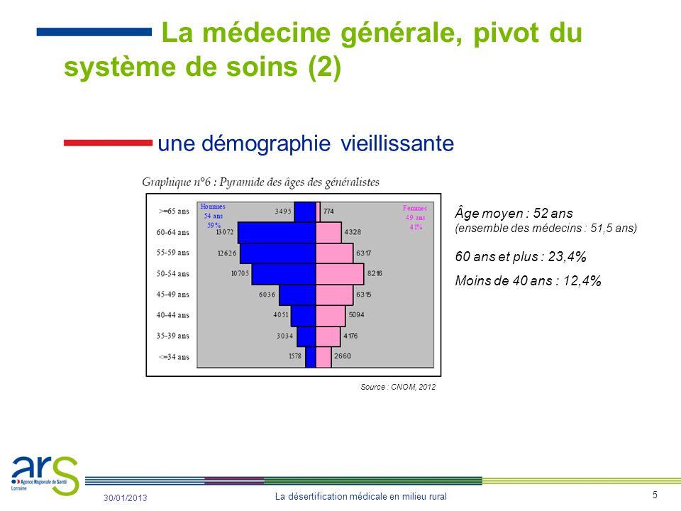 5 La désertification médicale en milieu rural 31/10/2012 30/01/2013 La médecine générale, pivot du système de soins (2) une démographie vieillissante Âge moyen : 52 ans (ensemble des médecins : 51,5 ans) 60 ans et plus : 23,4% Moins de 40 ans : 12,4% Source : CNOM, 2012