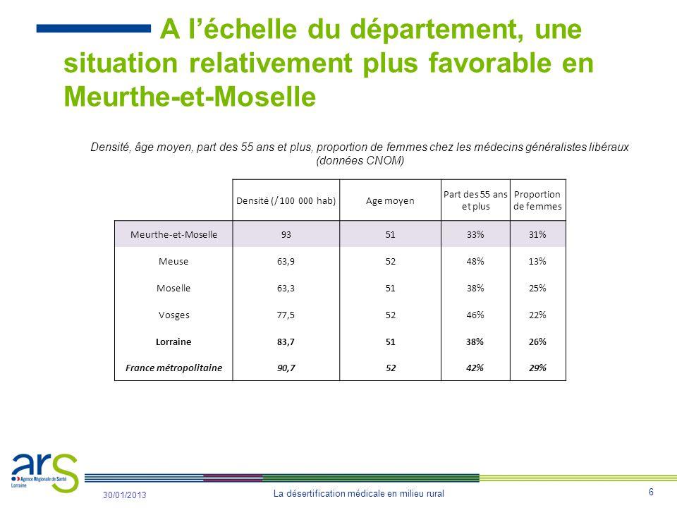 6 La désertification médicale en milieu rural 31/10/2012 30/01/2013 A l'échelle du département, une situation relativement plus favorable en Meurthe-et-Moselle Densité (/ 100 000 hab)Age moyen Part des 55 ans et plus Proportion de femmes Meurthe-et-Moselle935133%31% Meuse63,95248%13% Moselle63,35138%25% Vosges77,55246%22% Lorraine83,75138%26% France métropolitaine90,75242%29% Densité, âge moyen, part des 55 ans et plus, proportion de femmes chez les médecins généralistes libéraux (données CNOM)