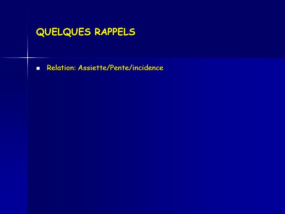 QUELQUES RAPPELS Relation: Assiette/Pente/incidence Relation: Assiette/Pente/incidence