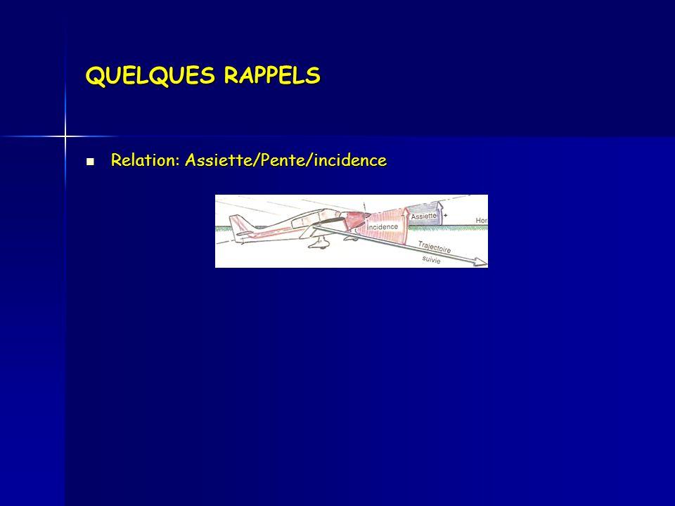 QUELQUES RAPPELS Relation: Assiette/Pente/incidence Relation: Assiette/Pente/incidence Courbe î/Cz/Cx.