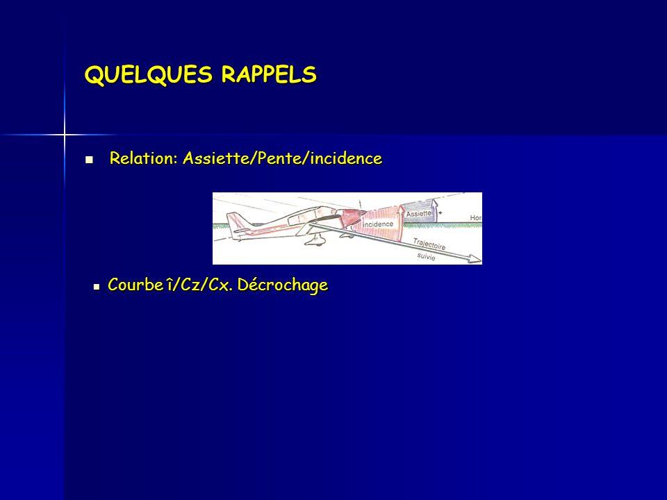 QUELQUES RAPPELS Courbe î/Cz/Cx. Décrochage Courbe î/Cz/Cx. Décrochage