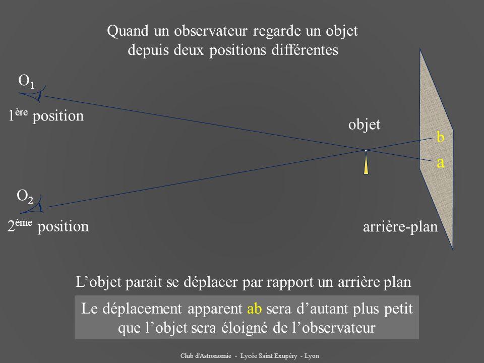 a objet arrière-plan. b 1 ère position 2 ème position O1O1 O2O2 Quand un observateur regarde un objet depuis deux positions différentes L'objet parait