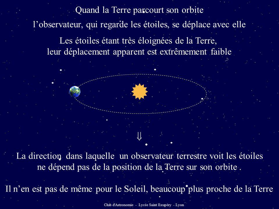  Quand la Terre parcourt son orbite Club d Astronomie - Lycée Saint Exupéry - Lyon l'observateur, qui regarde les étoiles, se déplace avec elle La direction dans laquelle un observateur terrestre voit les étoiles ne dépend pas de la position de la Terre sur son orbite.