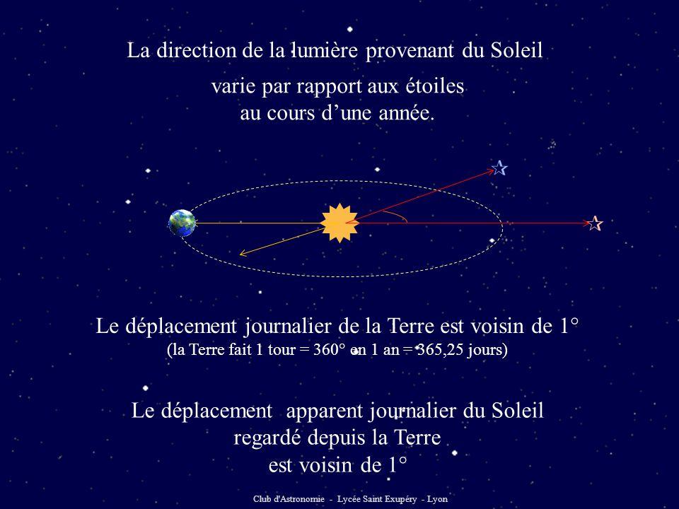 Club d'Astronomie - Lycée Saint Exupéry - Lyon  varie par rapport aux étoiles au cours d'une année. Le déplacement journalier de la Terre est voisin