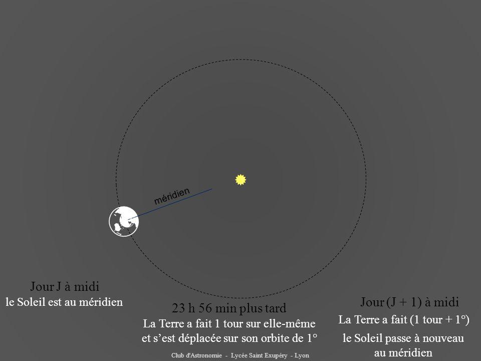 Club d Astronomie - Lycée Saint Exupéry - Lyon  Jour J à midi le Soleil est au méridien 23 h 56 min plus tard La Terre a fait 1 tour sur elle-même et s'est déplacée sur son orbite de 1° Jour (J + 1) à midi La Terre a fait (1 tour + 1°) le Soleil passe à nouveau au méridien  méridien 