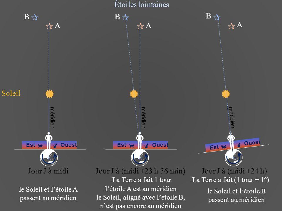 Club d Astronomie - Lycée Saint Exupéry - Lyon  EstOuest  +  méridien  EstOuest  +  méridien  EstOuest  +  méridien        Étoiles lointaines Jour J à midi le Soleil et l'étoile A passent au méridien Jour J à (midi +23 h 56 min) A B Jour J à (midi +24 h) A B A B l'étoile A est au méridien le Soleil, aligné avec l'étoile B, n'est pas encore au méridien le Soleil et l'étoile B passent au méridien Soleil La Terre a fait (1 tour + 1°)La Terre a fait 1 tour