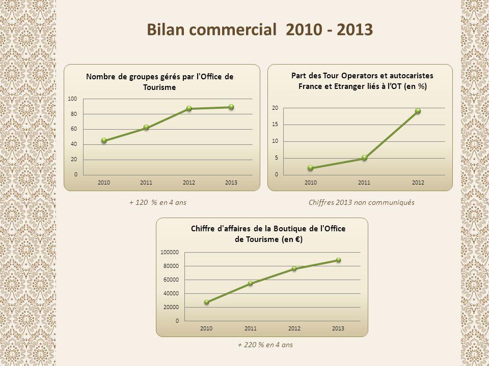 Bilan commercial 2010 - 2013 + 120 % en 4 ans + 220 % en 4 ans Chiffres 2013 non communiqués