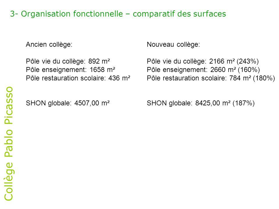 Collège Pablo Picasso 3- Organisation fonctionnelle – comparatif des surfaces Ancien collège: Pôle vie du collège: 892 m² Pôle enseignement: 1658 m² P