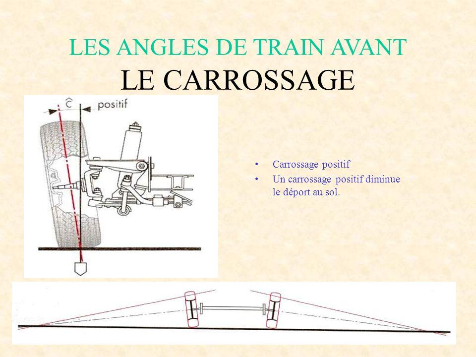 LES ANGLES DE TRAIN AVANT LE CARROSSAGE Nous l'observons sur un véhicule vu de face. Il est défini par 1'horizontale et 1'axe de la fusée ou la vertic
