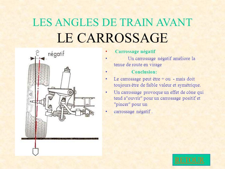 LES ANGLES DE TRAIN AVANT LE CARROSSAGE Carrossage positif Un carrossage positif diminue le déport au sol.