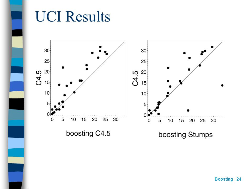 Boosting 23 UCI Benchmarks Comparison with C4.5 (Quinlan's Decision Tree Algorithm) Decision Stumps (only single attribute)