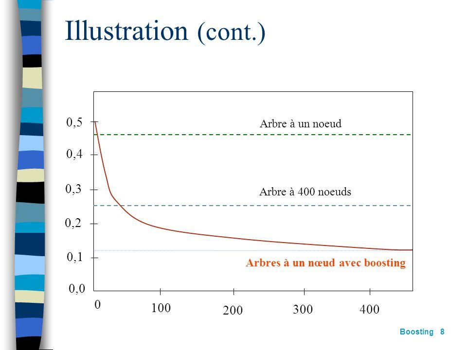 Boosting 7 Soit X un espace d'entrée à 10 dimensions Les attributs sont indépendants et de distribution gaussienne L'étiquette est définie par : 2000
