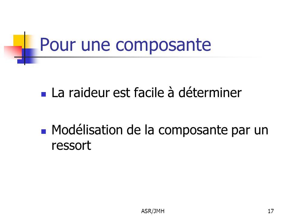 ASR/JMH17 Pour une composante La raideur est facile à déterminer Modélisation de la composante par un ressort