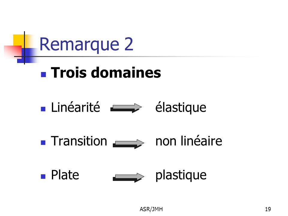ASR/JMH19 Remarque 2 Trois domaines Linéarité élastique Transition non linéaire Plate plastique