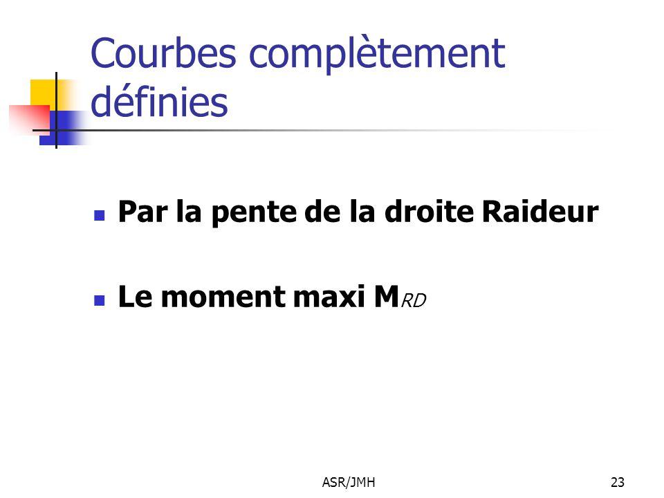 ASR/JMH23 Courbes complètement définies Par la pente de la droite Raideur Le moment maxi M RD