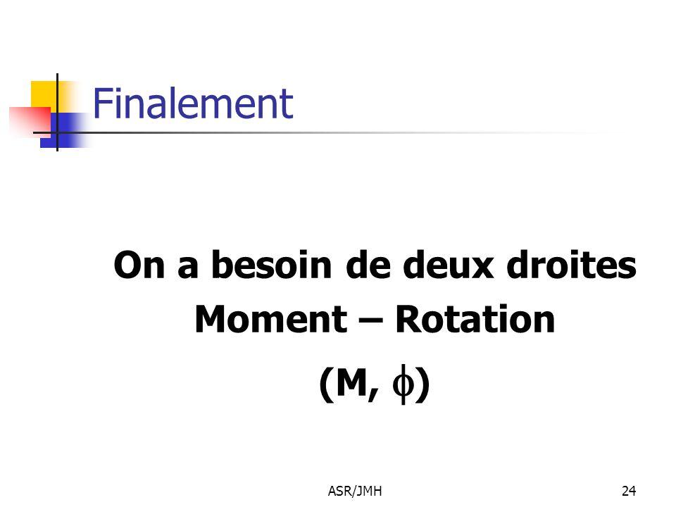 ASR/JMH24 Finalement On a besoin de deux droites Moment – Rotation (M,  )