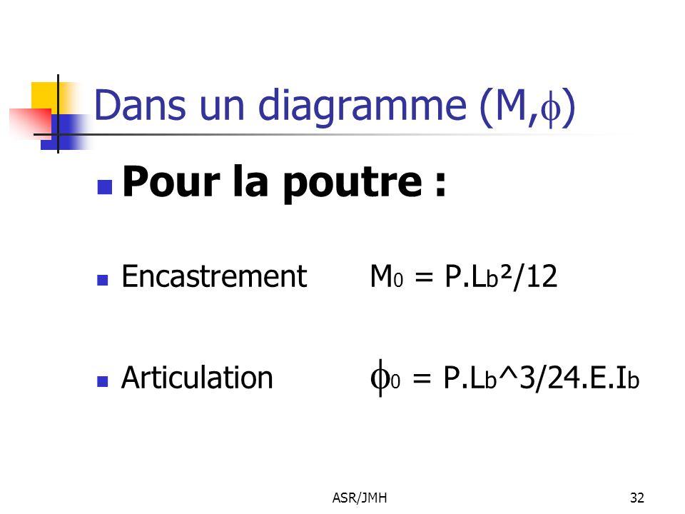 ASR/JMH32 Dans un diagramme (M,  ) Pour la poutre : Encastrement M 0 = P.L b ²/12 Articulation  0 = P.L b ^3/24.E.I b
