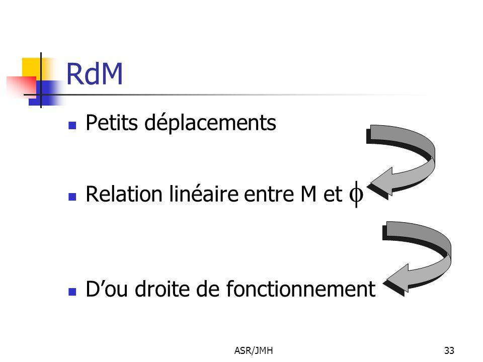 ASR/JMH33 RdM Petits déplacements Relation linéaire entre M et  D'ou droite de fonctionnement