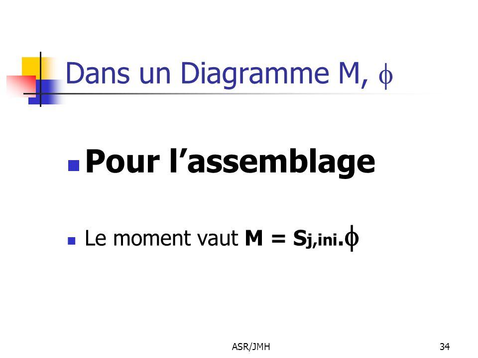 ASR/JMH34 Dans un Diagramme M,  Pour l'assemblage Le moment vaut M = S j,ini. 