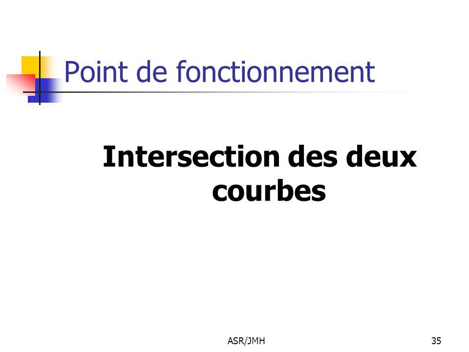 ASR/JMH35 Point de fonctionnement Intersection des deux courbes