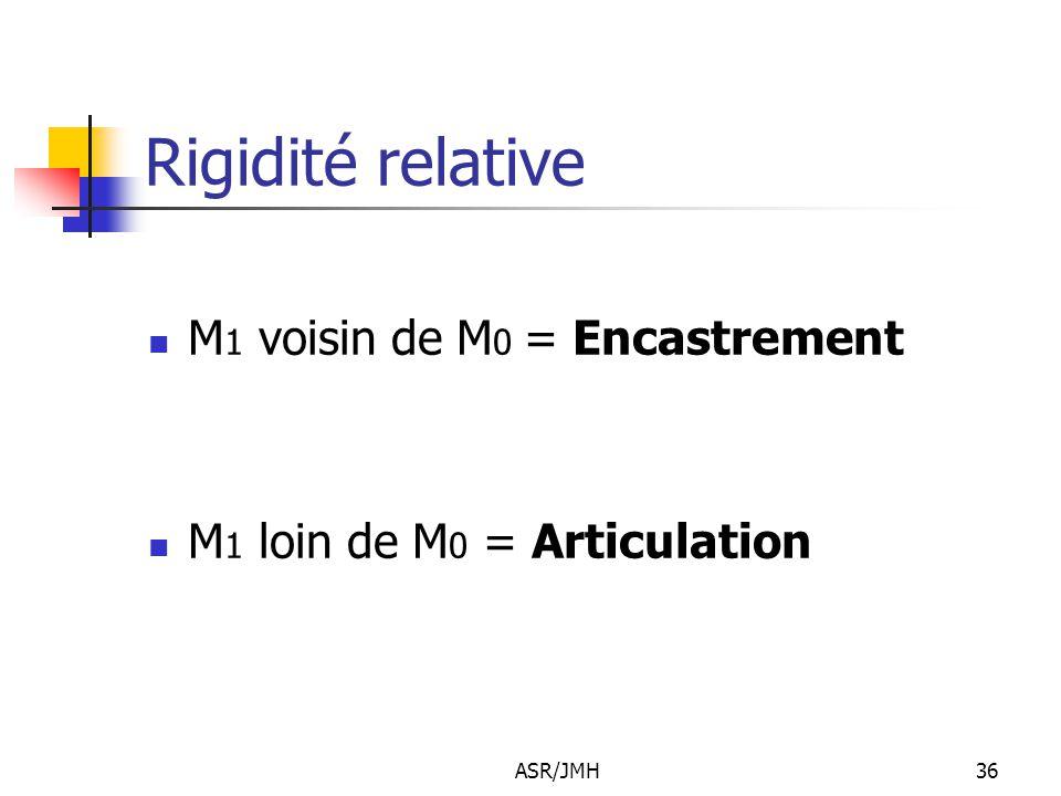 ASR/JMH36 Rigidité relative M 1 voisin de M 0 = Encastrement M 1 loin de M 0 = Articulation