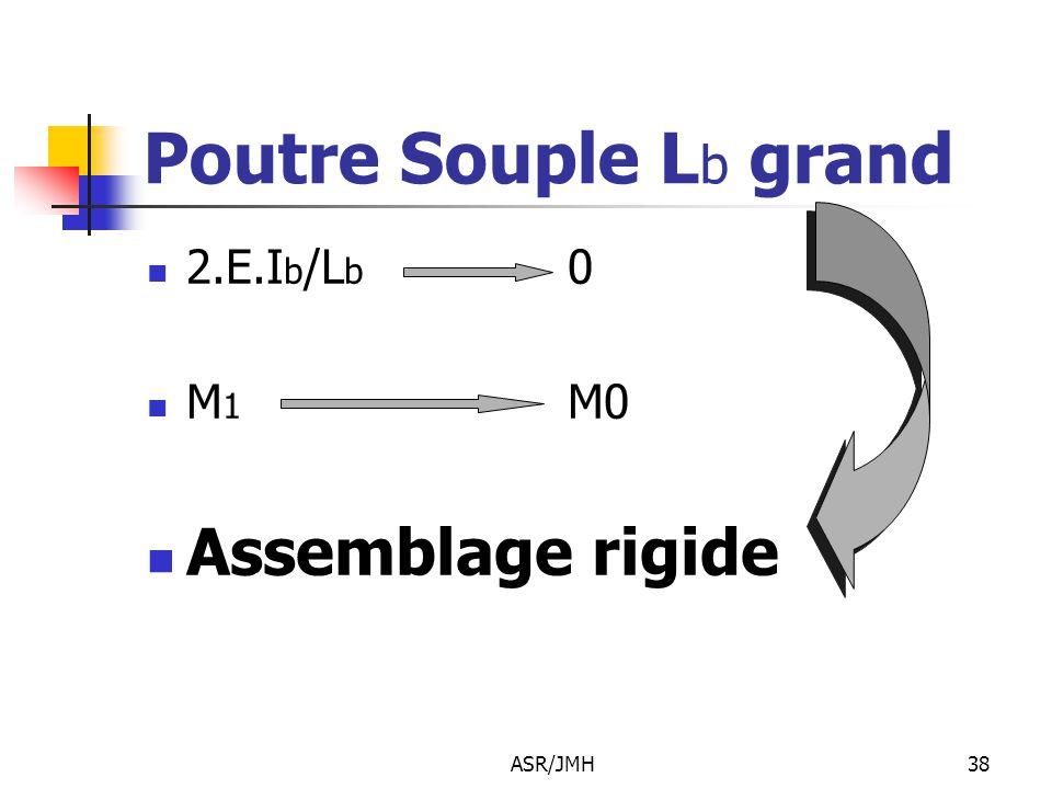 ASR/JMH38 Poutre Souple L b grand 2.E.I b /L b 0 M 1 M0 Assemblage rigide