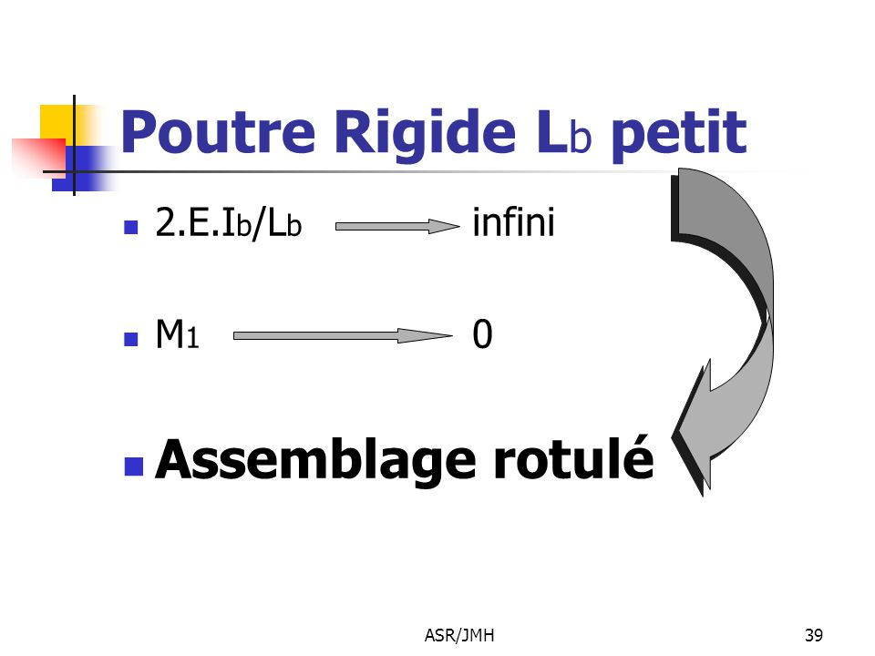 ASR/JMH39 Poutre Rigide L b petit 2.E.I b /L b infini M 1 0 Assemblage rotulé