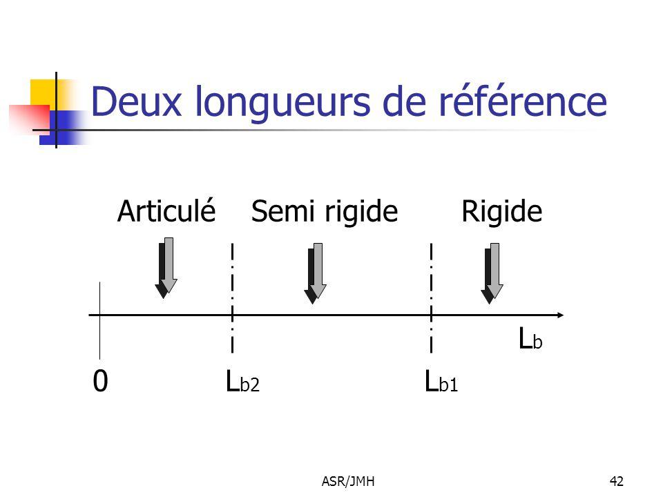 ASR/JMH42 Deux longueurs de référence Articulé Semi rigide Rigide L b 0L b2 L b1