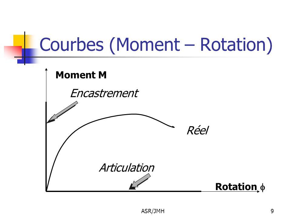 ASR/JMH9 Courbes (Moment – Rotation) Moment M Encastrement Réel Articulation Rotation 