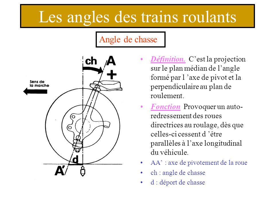Différents déports Déport positif lorsque l 'axe d 'inclinaison du pivot est au sol à l 'intérieur de l 'axe vertical de roulement du pneumatique.