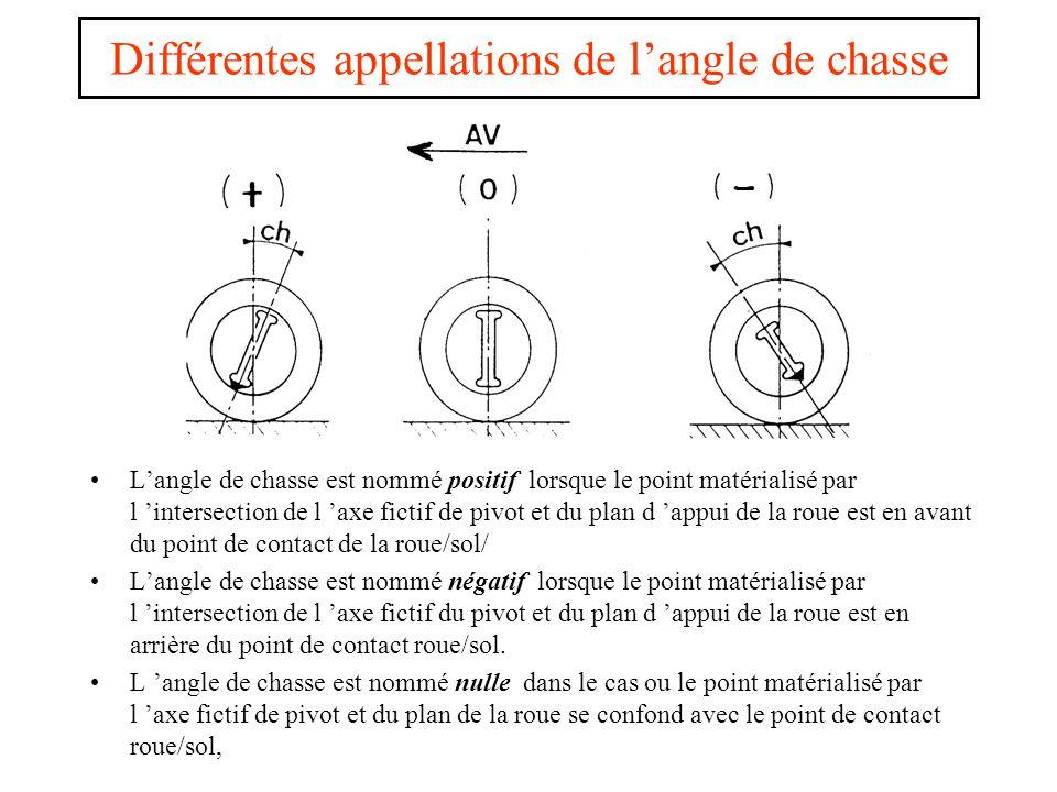 Différentes appellations de l'angle de chasse L'angle de chasse est nommé positif lorsque le point matérialisé par l 'intersection de l 'axe fictif de pivot et du plan d 'appui de la roue est en avant du point de contact de la roue/sol/ L'angle de chasse est nommé négatif lorsque le point matérialisé par l 'intersection de l 'axe fictif du pivot et du plan d 'appui de la roue est en arrière du point de contact roue/sol.