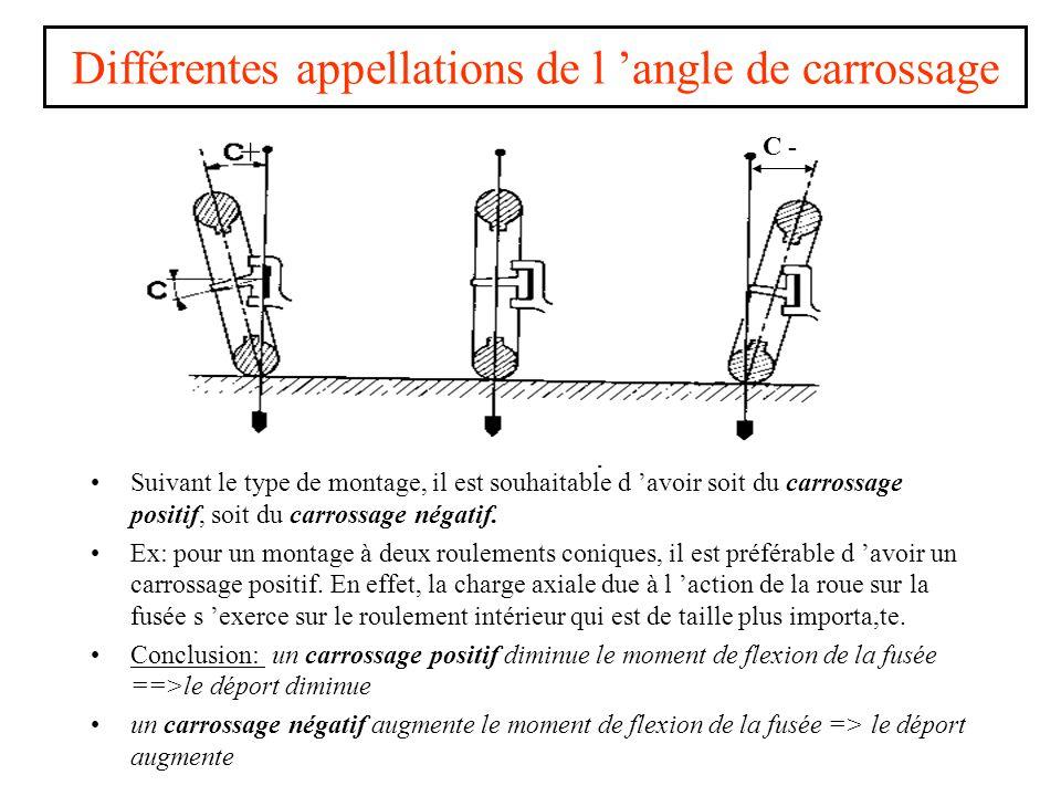 Différentes appellations de l 'angle de carrossage Suivant le type de montage, il est souhaitable d 'avoir soit du carrossage positif, soit du carrossage négatif.