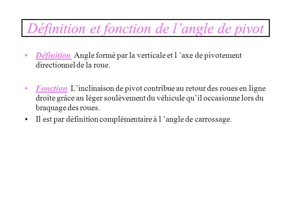 Définition et fonction de l'angle de pivot Définition Angle formé par la verticale et l 'axe de pivotement directionnel de la roue.