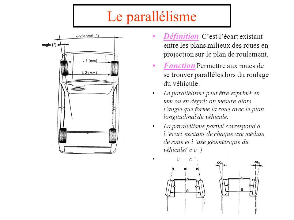 Le parallélisme Définition C'est l'écart existant entre les plans milieux des roues en projection sur le plan de roulement.