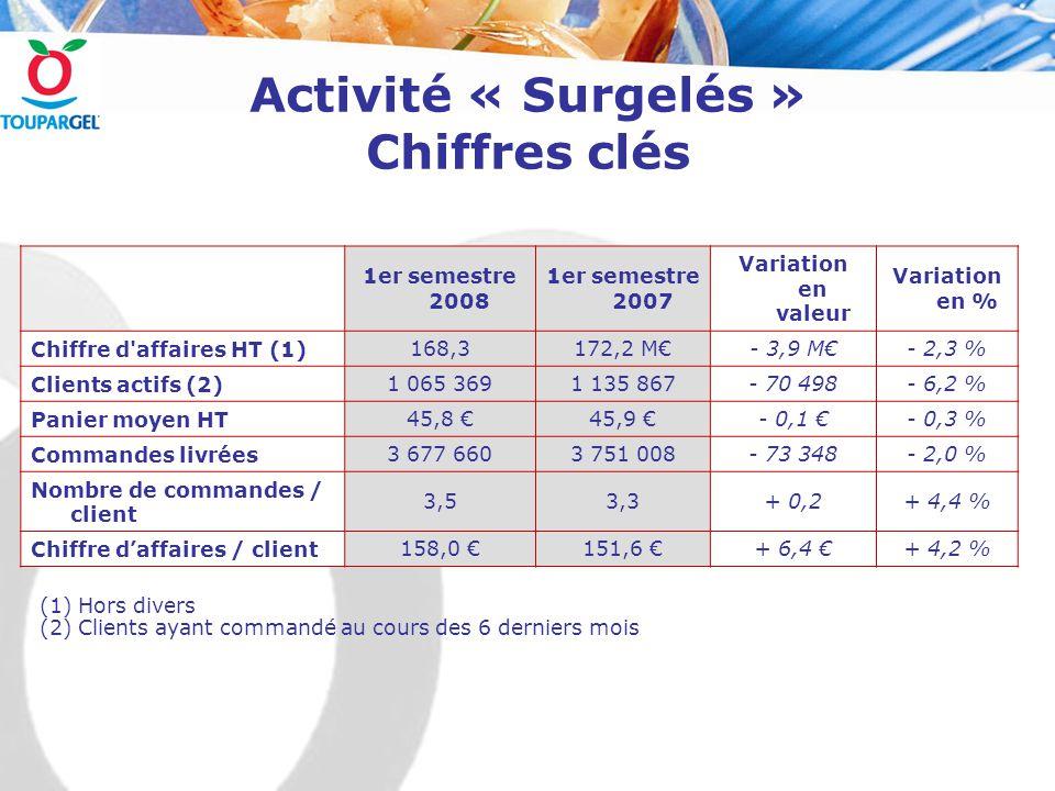Activité « Surgelés » Chiffres clés (1) Hors divers (2) Clients ayant commandé au cours des 6 derniers mois 1er semestre 2008 1er semestre 2007 Variation en valeur Variation en % Chiffre d affaires HT (1)168,3172,2 M€- 3,9 M€- 2,3 % Clients actifs (2)1 065 3691 135 867- 70 498- 6,2 % Panier moyen HT45,8 €45,9 €- 0,1 €- 0,3 % Commandes livrées3 677 6603 751 008- 73 348- 2,0 % Nombre de commandes / client 3,53,3+ 0,2+ 4,4 % Chiffre d'affaires / client158,0 €151,6 €+ 6,4 €+ 4,2 %