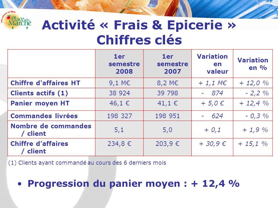 Activité « Frais & Epicerie » Chiffres clés 1er semestre 2008 1er semestre 2007 Variation en valeur Variation en % Chiffre d affaires HT9,1 M€8,2 M€+ 1,1 M€ + 12,0 % Clients actifs (1)38 92439 798-874 - 2,2 % Panier moyen HT46,1 €41,1 €+ 5,0 € + 12,4 % Commandes livrées198 327198 951-624 - 0,3 % Nombre de commandes / client 5,15,0+ 0,1 + 1,9 % Chiffre d'affaires / client 234,8 €203,9 €+ 30,9 €+ 15,1 % (1) Clients ayant commandé au cours des 6 derniers mois Progression du panier moyen : + 12,4 %